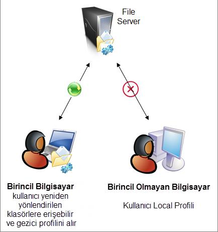 Windows Server 2012 ile Gezici Profillerin istenilen Bilgisayarlarda Yeniden Yönlenmesi (folder redirection) ve eşitleme zamanlaması