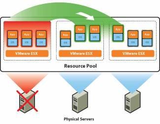 Vmware high availability configuration-failover cluster